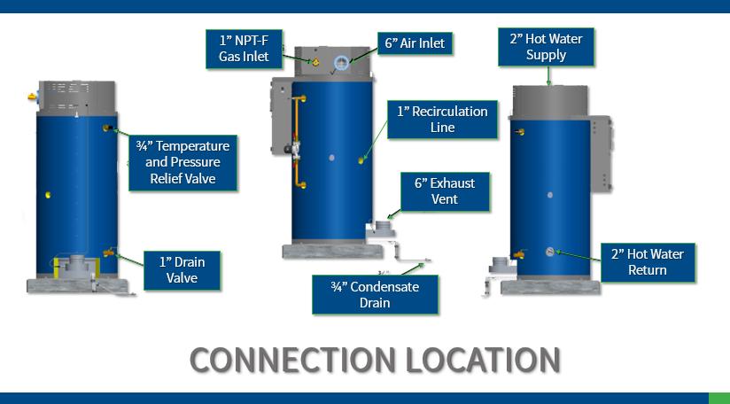 HiDRA Connection Location